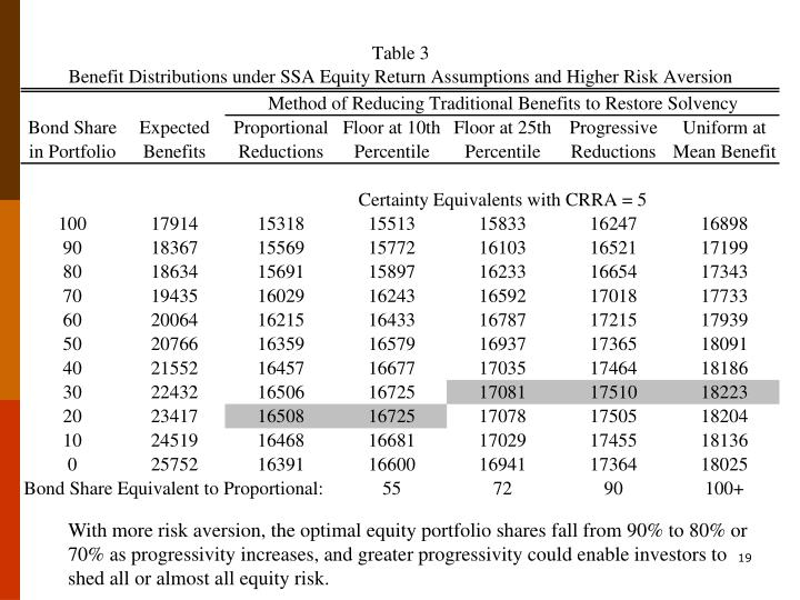 With more risk aversion, the optimal equity portfolio shares fall from 90% to 80% or 70% as progressivity increases, and greater progressivity could enable investors to shed all or almost all equity risk.