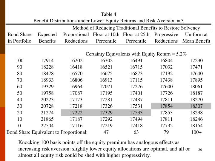 Knocking 100 basis points off the equity premium has analogous effects as increasing risk aversion: slightly lower equity allocations are optimal, and all or almost all equity risk could be shed with higher progressivity.