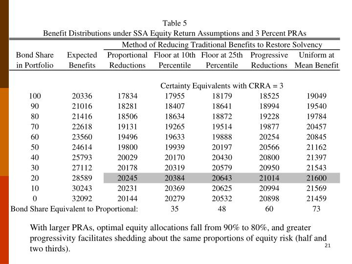 With larger PRAs, optimal equity allocations fall from 90% to 80%, and greater progressivity facilitates shedding about the same proportions of equity risk (half and two thirds).