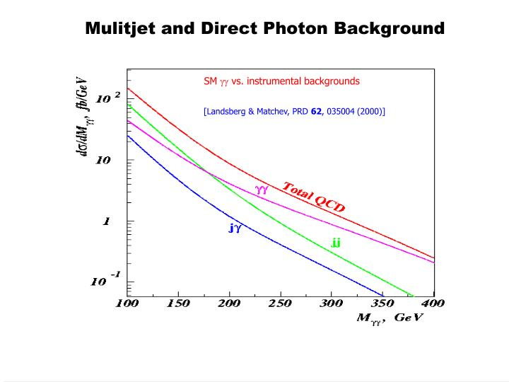 Mulitjet and Direct Photon Background