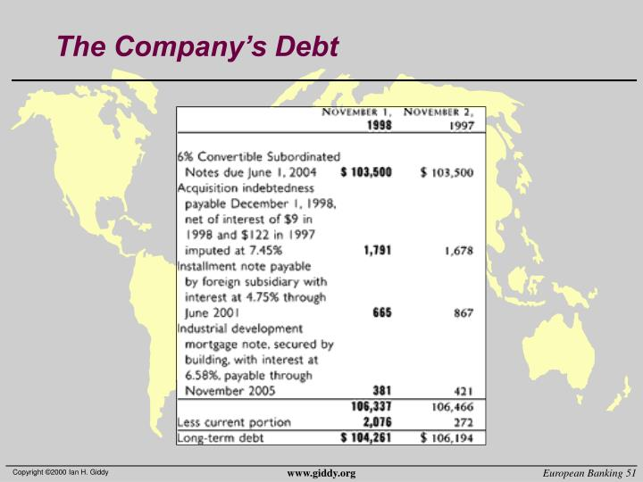 The Company's Debt