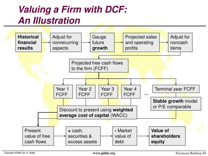 Valuing a Firm with DCF: