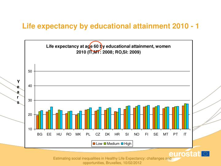 Life expectancy by educational attainment 2010 - 1