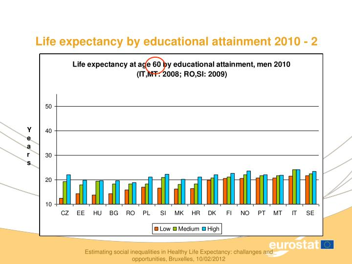 Life expectancy by educational attainment 2010 - 2