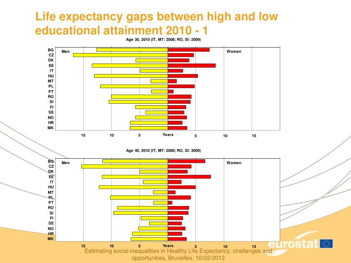 Life expectancy gaps between high and low educational attainment 2010 - 1