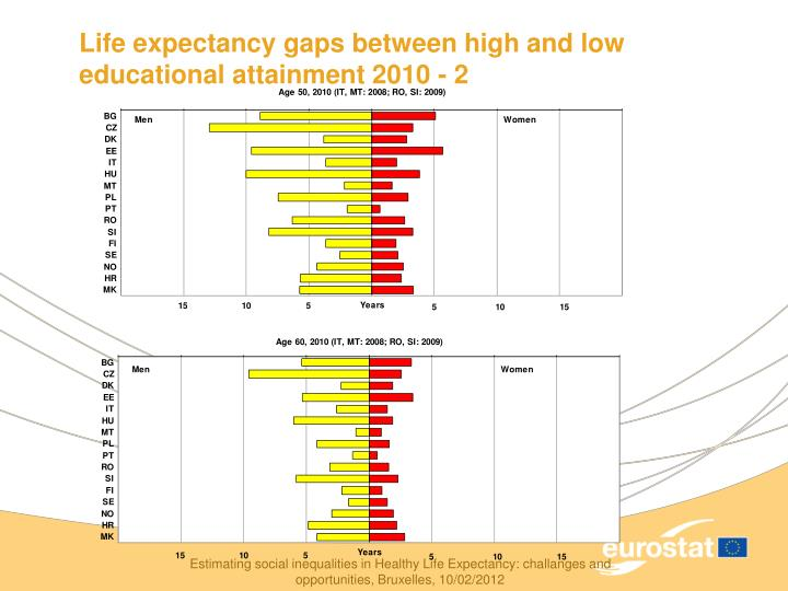 Life expectancy gaps between high and low educational attainment 2010 - 2