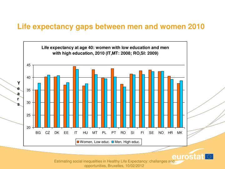 Life expectancy gaps between men and women 2010