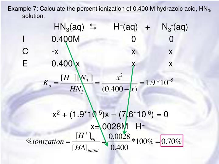 Example 7: Calculate the percent ionization of 0.400 M