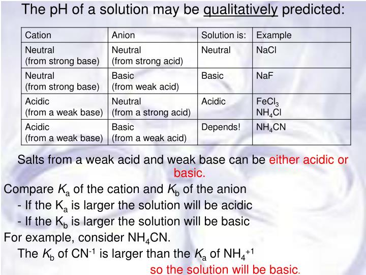 The pH of a solution may be