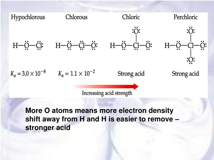 More O atoms means more electron density shift away from H and H is easier to remove – stronger acid