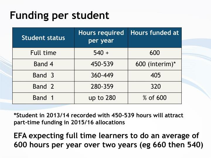Funding per student