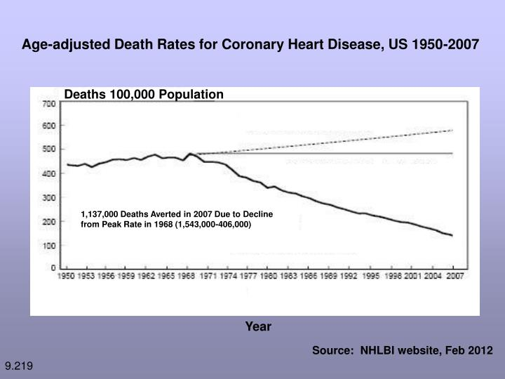 Age-adjusted Death Rates for Coronary Heart Disease, US 1950-2007