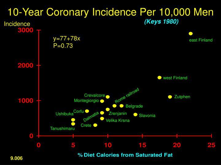 10-Year Coronary Incidence Per 10,000 Men