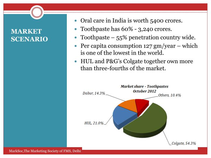 Oral care in India is worth 5400