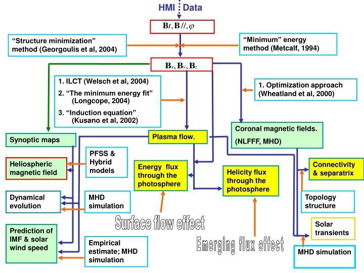 HMI   Data
