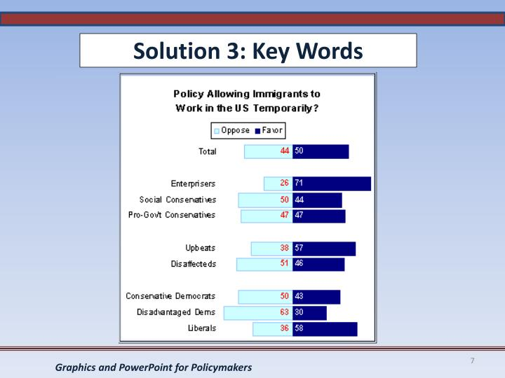 Solution 3: Key Words