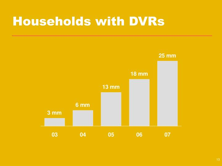 Households with DVRs