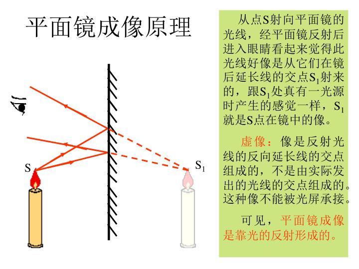 平面镜成像原理