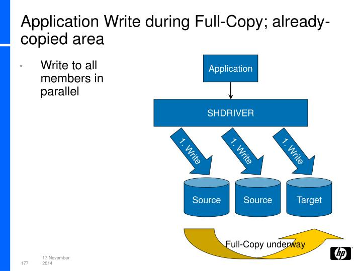 Application Write during Full-Copy; already-copied area