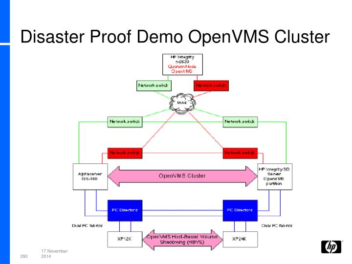 Disaster Proof Demo OpenVMS Cluster
