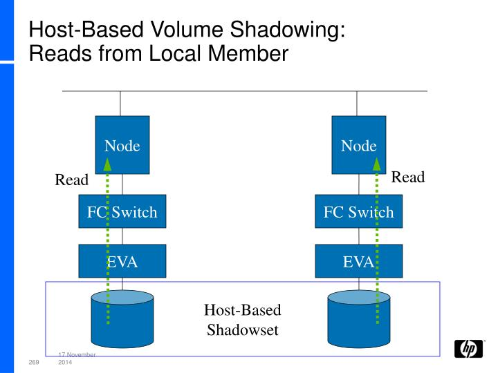 Host-Based Volume Shadowing: