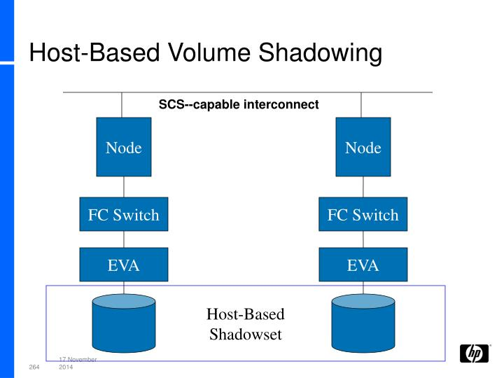Host-Based Volume Shadowing