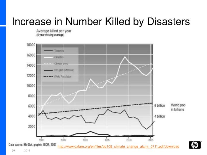 Increase in Number Killed by Disasters