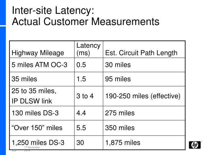 Inter-site Latency: