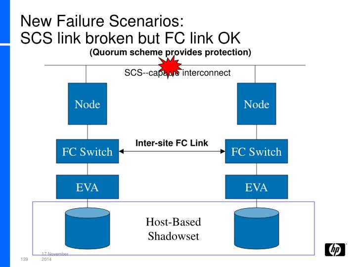 New Failure Scenarios:
