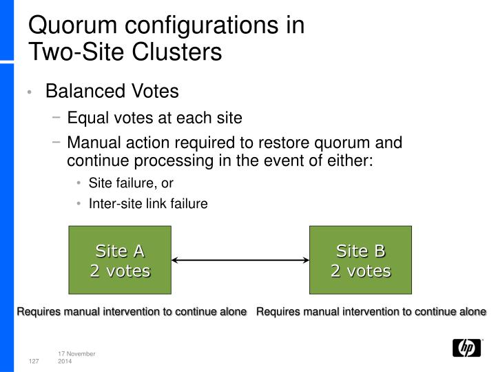 Quorum configurations in