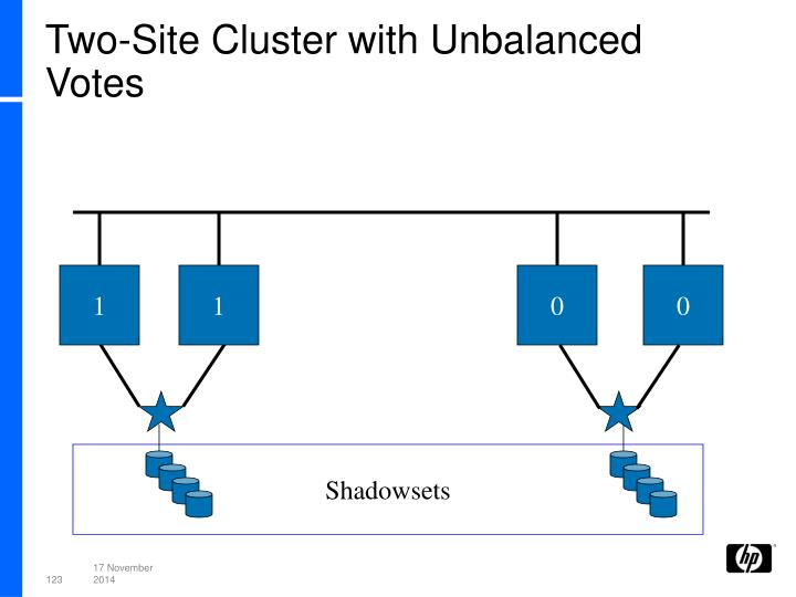 Two-Site Cluster with Unbalanced Votes