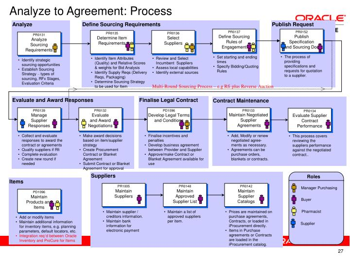 Analyze to Agreement: Process