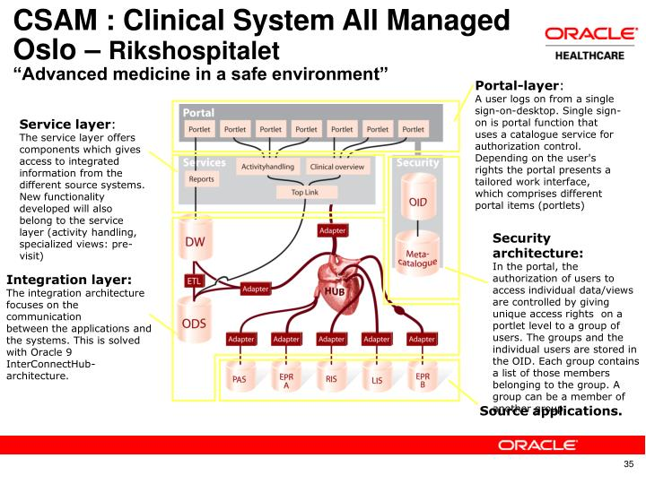 CSAM : Clinical System All Managed