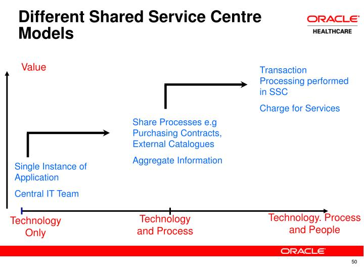 Different Shared Service Centre Models