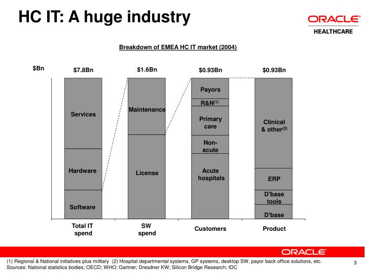 HC IT: A huge industry