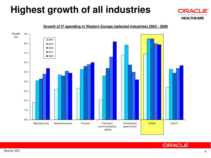 Highest growth of all industries