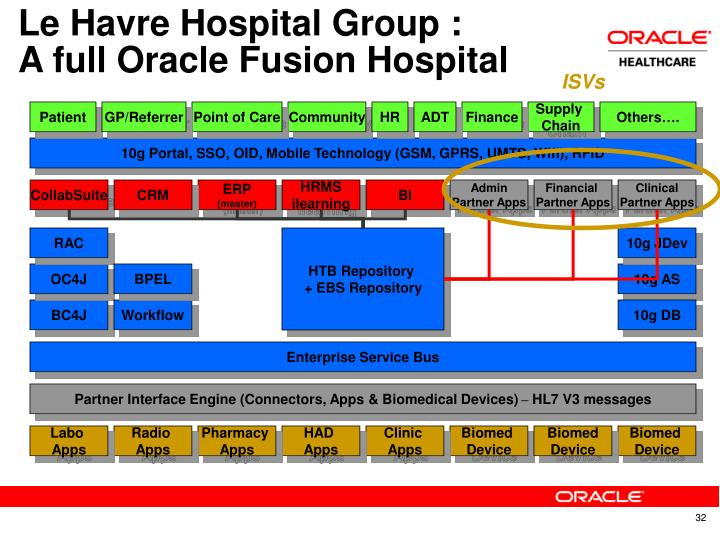 Le Havre Hospital Group :
