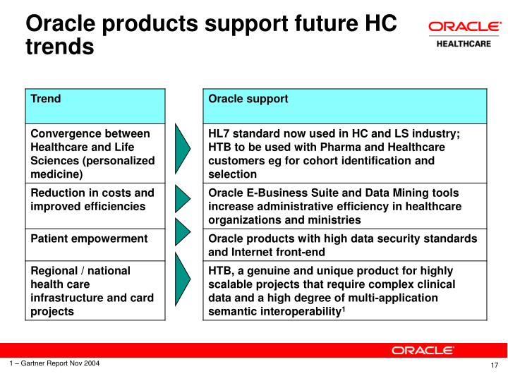 Oracle products support future HC trends