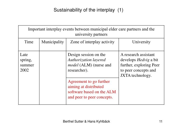 Sustainability of the interplay  (1)