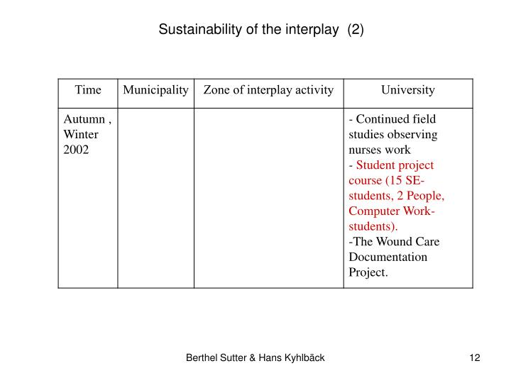 Sustainability of the interplay  (2)