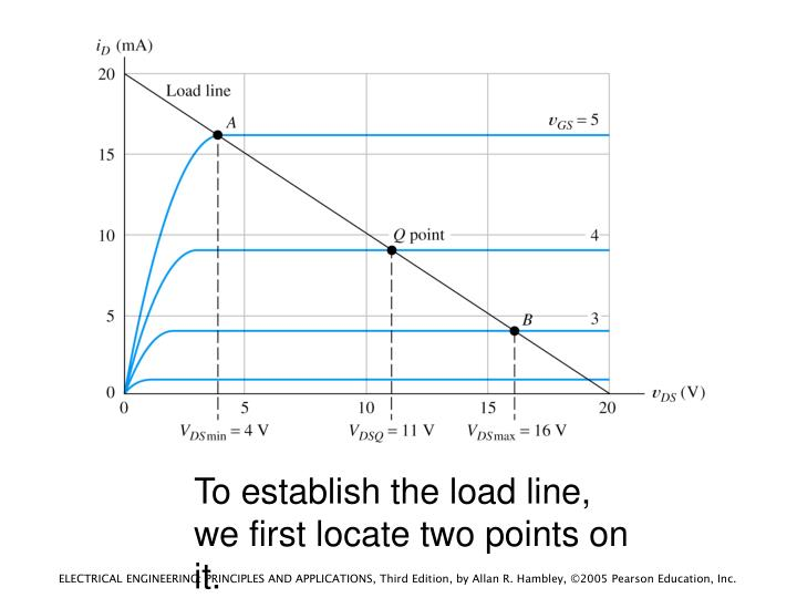 To establish the load line, we first locate two points on it.