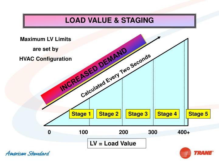 LOAD VALUE & STAGING