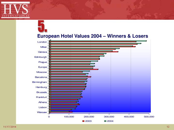 European Hotel Values 2004 – Winners & Losers