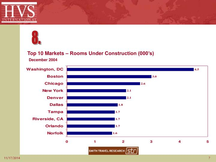 Top 10 Markets – Rooms Under Construction (000's)