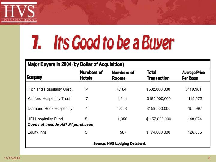 Major Buyers in 2004 (by Dollar of Acquisition)