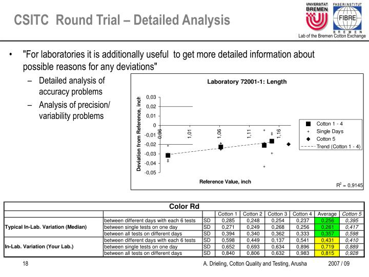 CSITC  Round Trial – Detailed Analysis