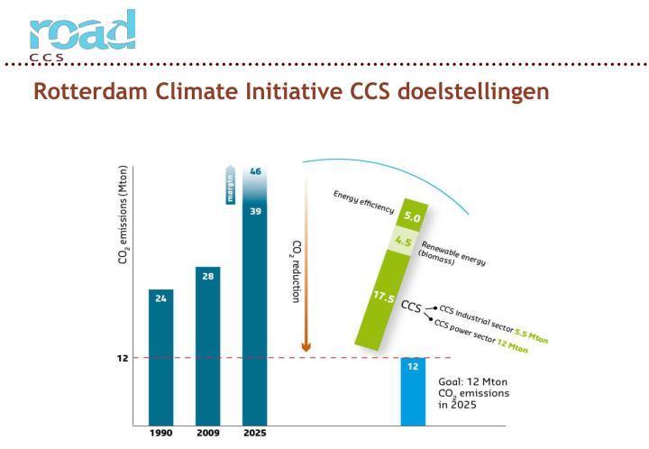 Rotterdam Climate Initiative CCS doelstellingen