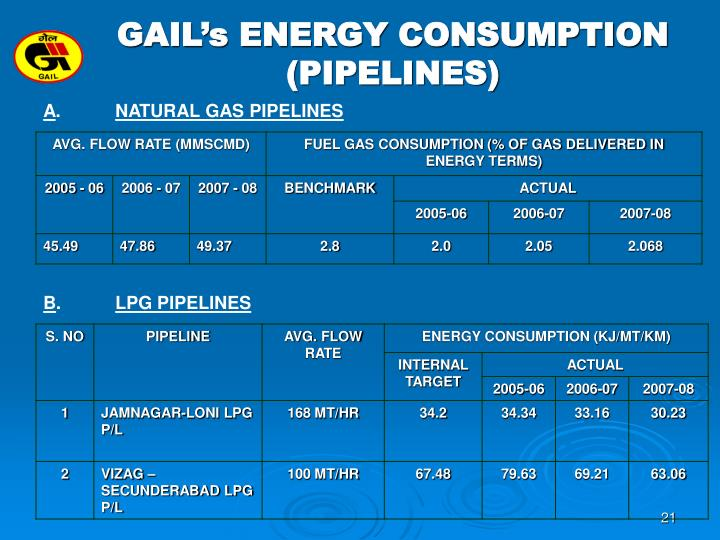 GAIL's ENERGY CONSUMPTION