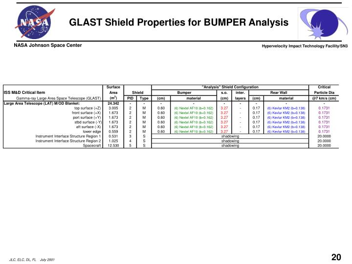 GLAST Shield Properties for BUMPER Analysis