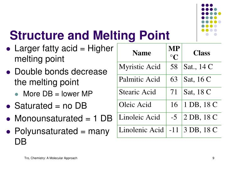 Structure and Melting Point